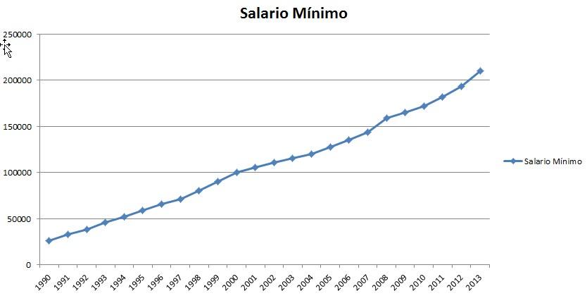 Salario Mínimo Chile CUT Gobierno