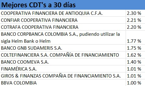 Mejores CDT's julio a 30 días
