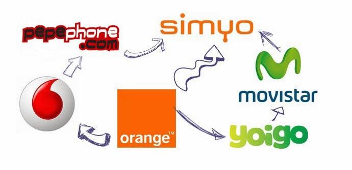 ¿Cuánto cobran Movistar, Vodafone, Orange, Ono o Jazztel por cancelar la portabilidad?