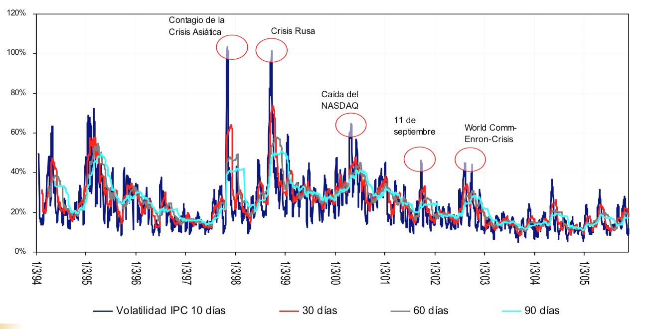 volatilidad indice mexicano IPC