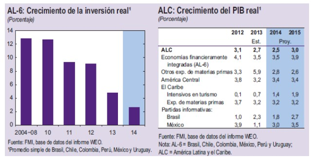PIB América Latina
