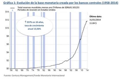 Evoluci%c3%b3n base monetaria foro