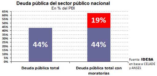 Deuda pública del sector público