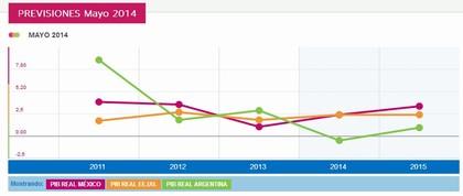 Perspectivas argentina foro