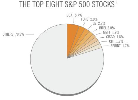 8 principales acciones del NYSE