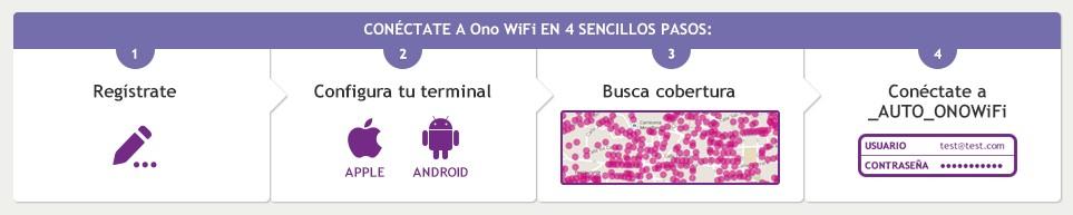 Ono Wifi pasos para conectarte a la red