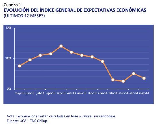 Índice general de expectativas económicas