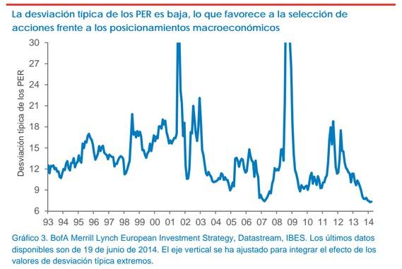 Desviación típica PER Europa Fidelity