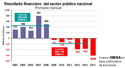 Déficit Fiscal Argentina