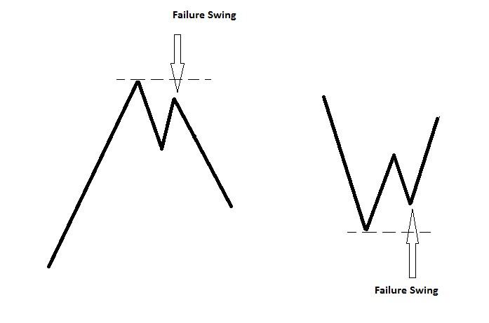 Failure Swing RSI