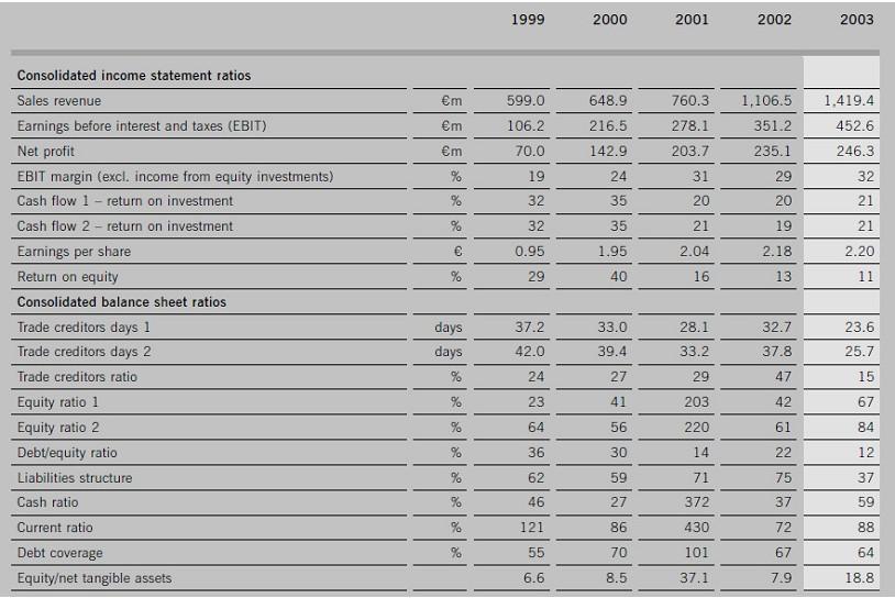 Ingresos Deutsche Borse