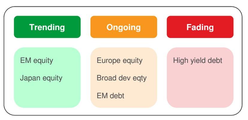 Flujos ETF tendencias