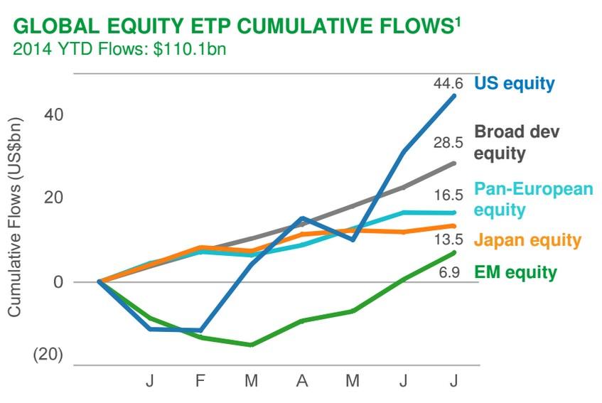 Flujos ETF renta variable