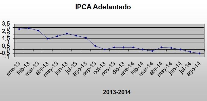 IPCA Adelantado Agosto 2014