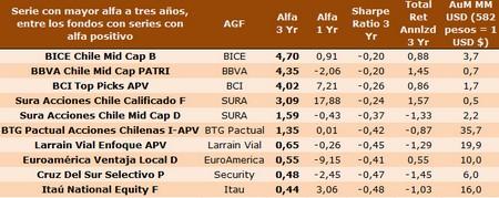 10 Fondos chilenos con alfa positiva a 3 años