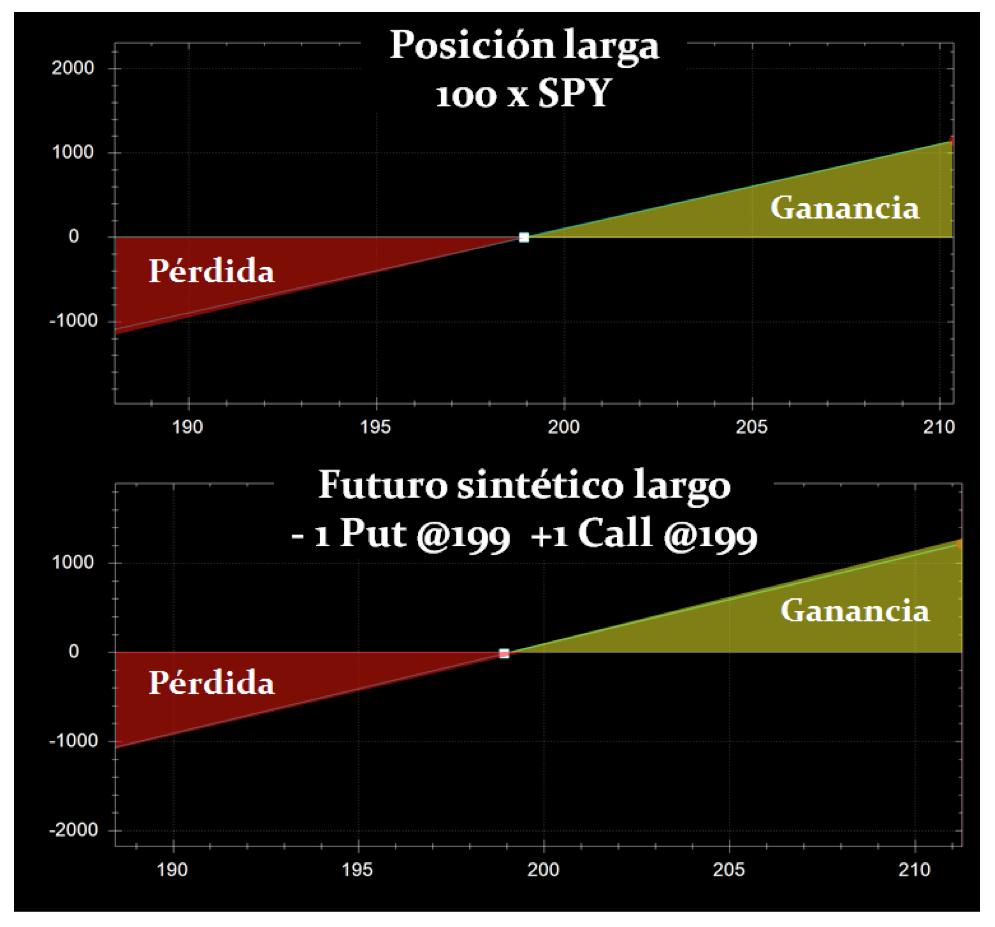 futuro sintetico largo
