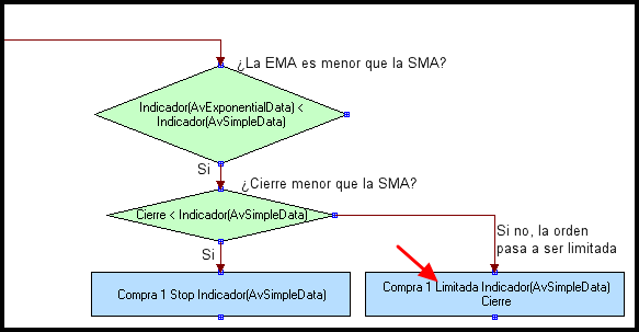 visual chart programacion