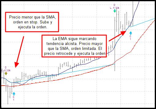 visual chart ema