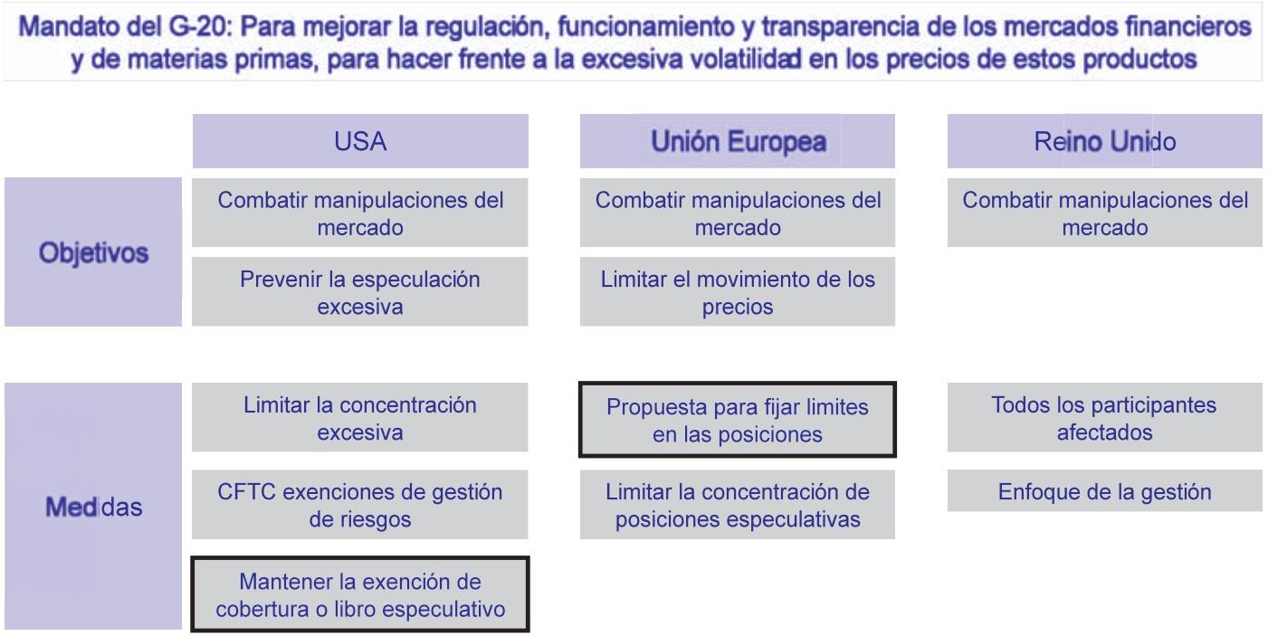 Futuros Petróleo agentes no comerciales