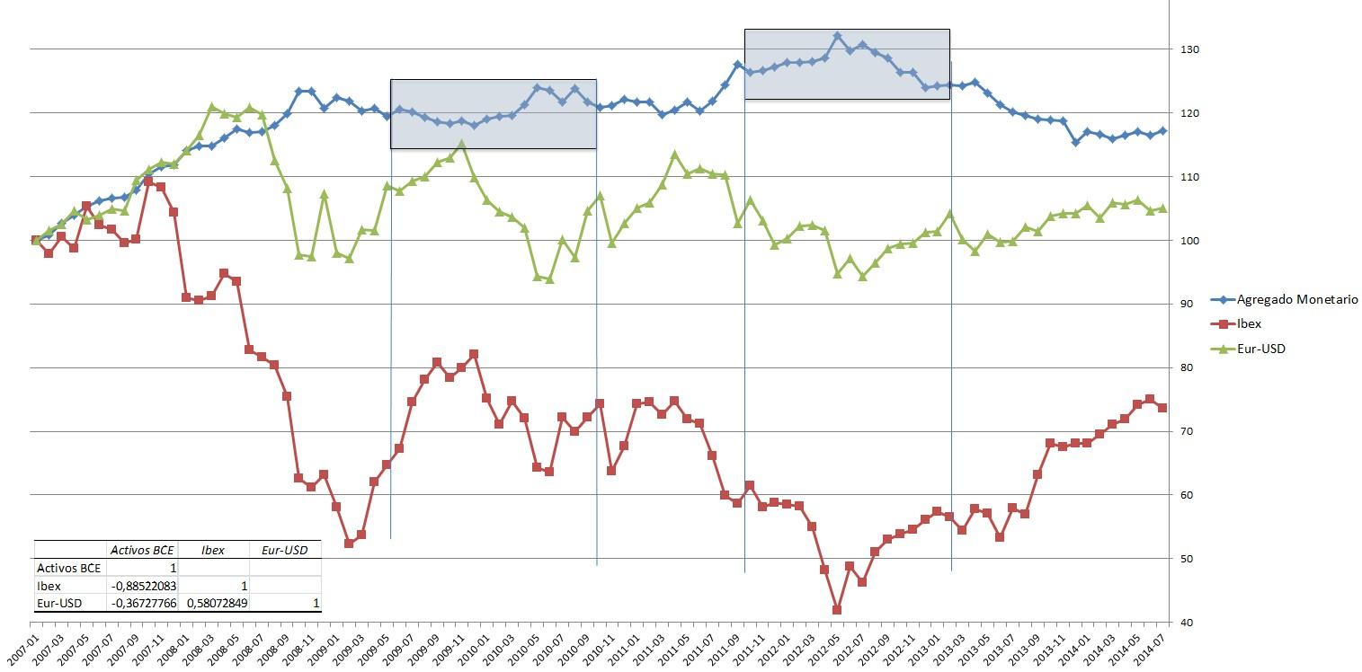 Agregado Monetario BCE, Ibex y Euro Dólar
