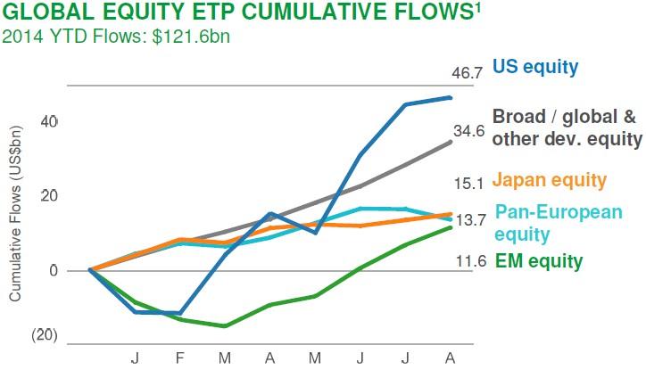 global ETP renta variable