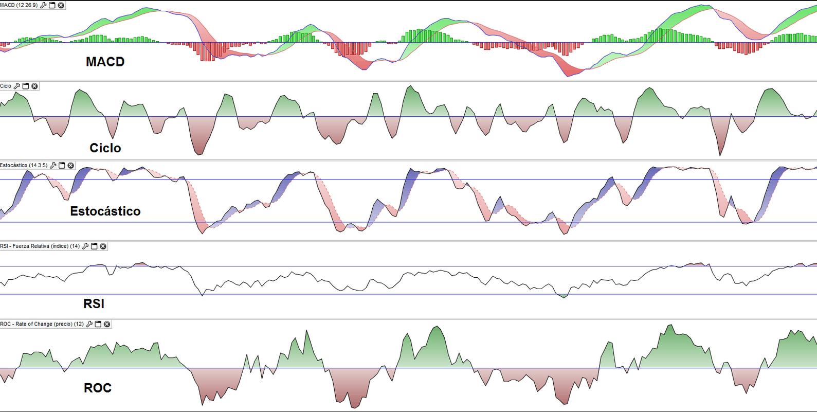 indicadores tecnicos