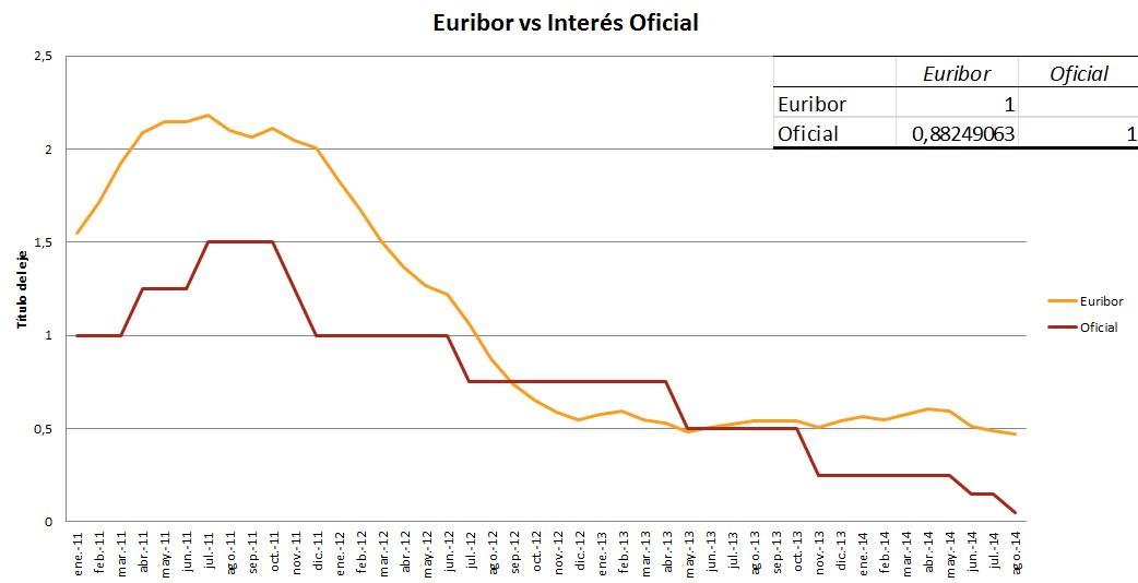 Euribor y Tipo de interés Oficial BCE