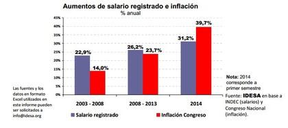 Salarios inflacion argentina foro