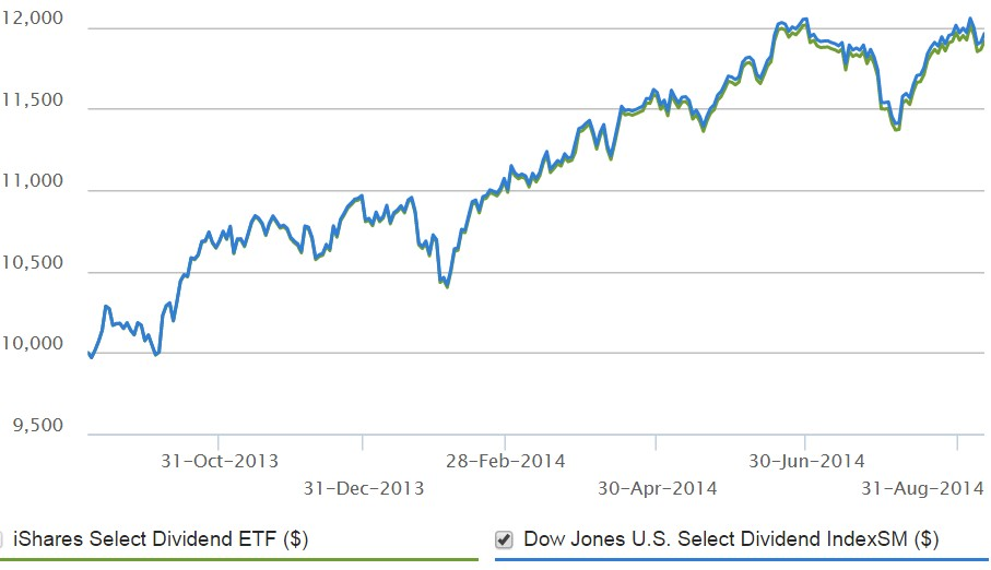 iShares Select Dividend
