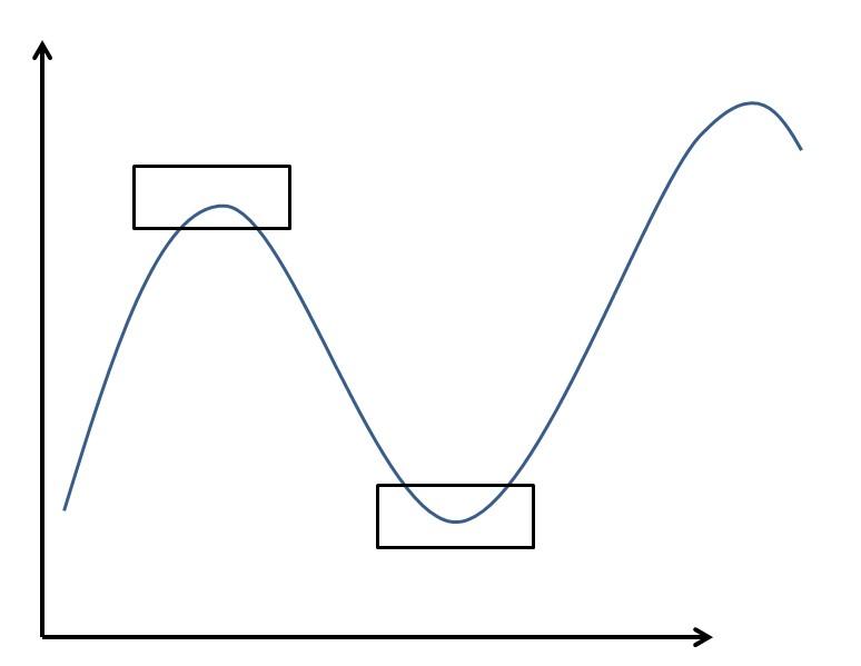 Teoría ciclos bolsa