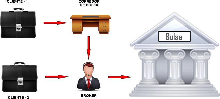 Diferencia entre forex y la bolsa