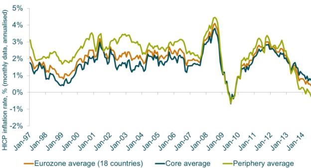 M&G inflacion eurozona