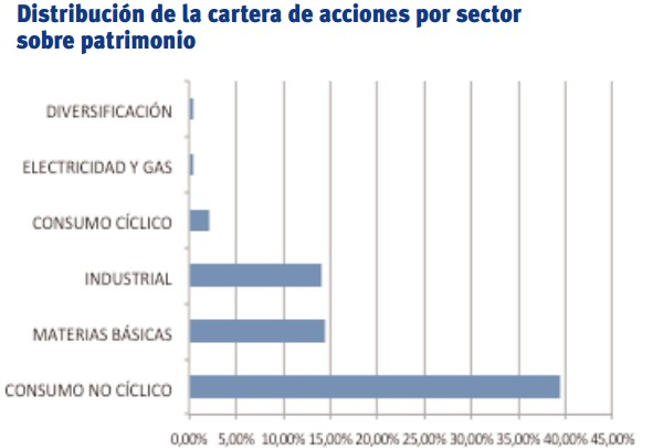 panda agriculture water fund distribucion sectores