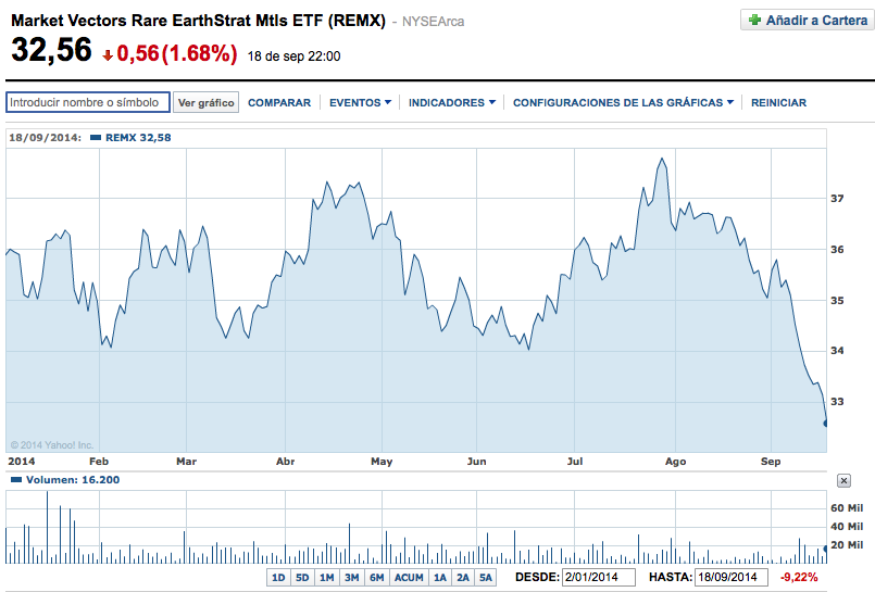 ETF rare earth REMX