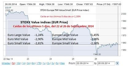 Caída de los índices Stoxx Value en los últimos 5 días