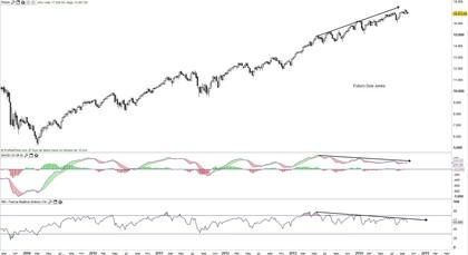 Futuro DJIA