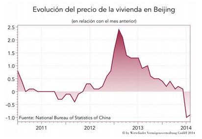 Evolución vivienda China. Wertefinder