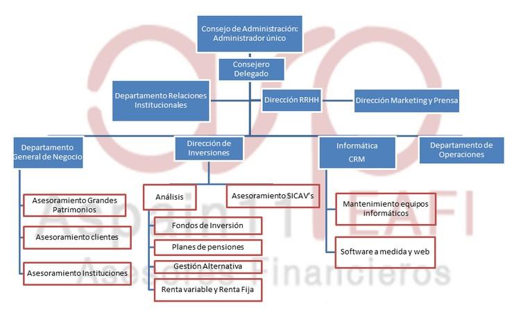 Estructura Organizativa Aspain 11