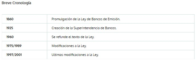 Cronología de la SBIF