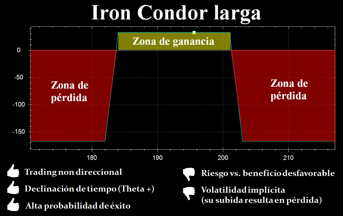 iron condor larga