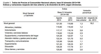 IPC Argentina agosto
