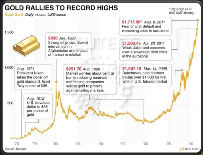 historico oro