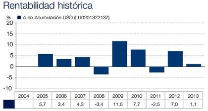 Rentabilidad historica isf strategic bond foro