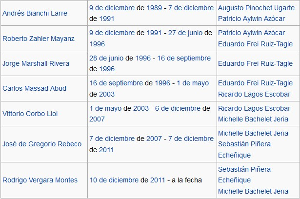 Últimos Presidentes del Banco Central de Chile