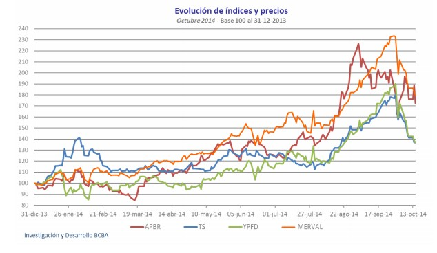 Evolución de índices y precios del Merval