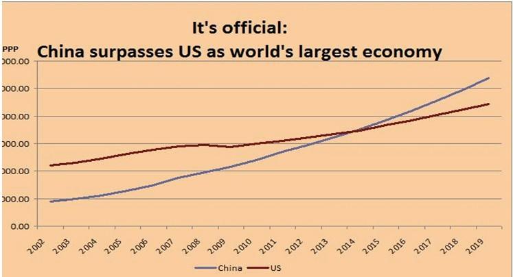 China surpasses