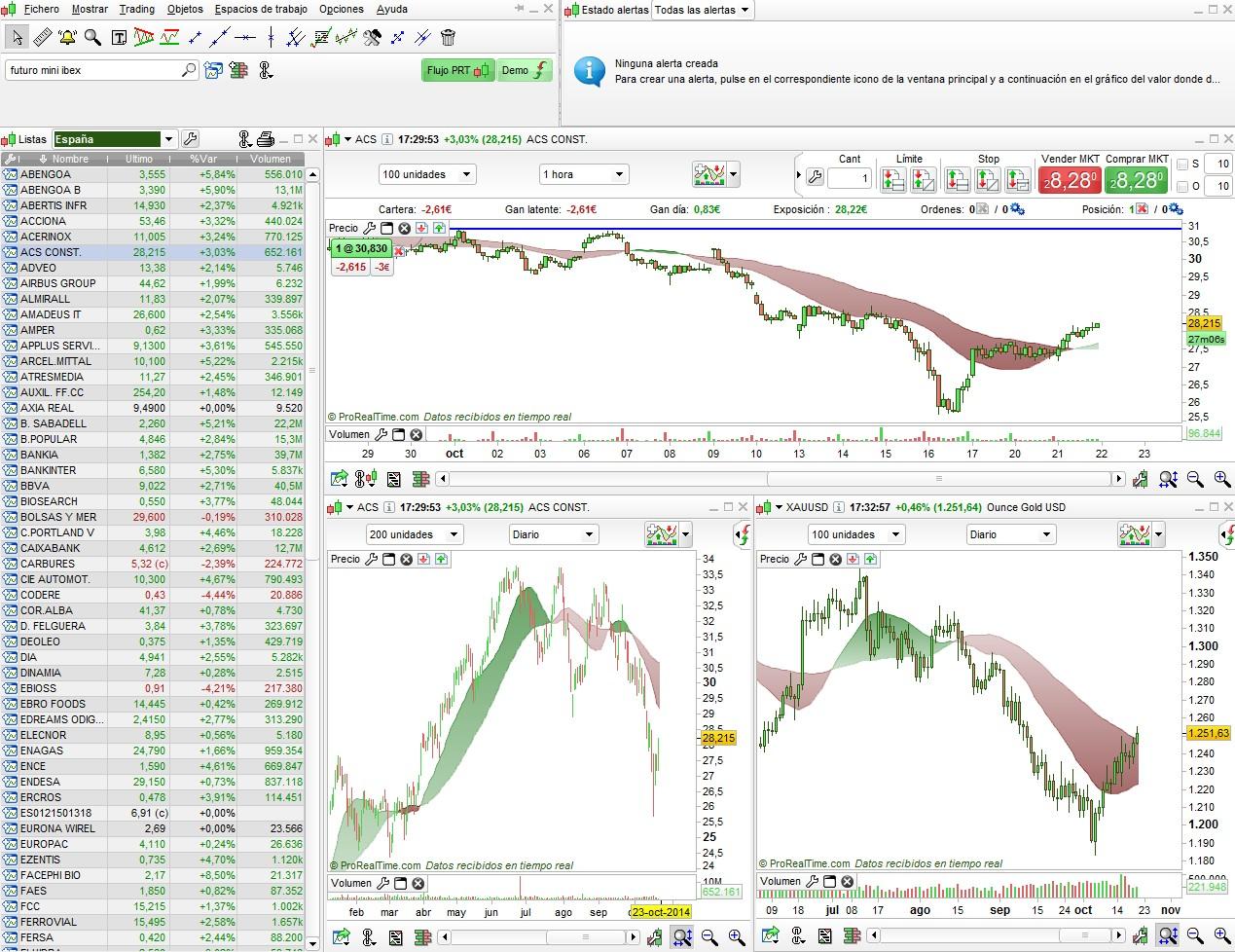 Plataforma Selfbank Prorealtime