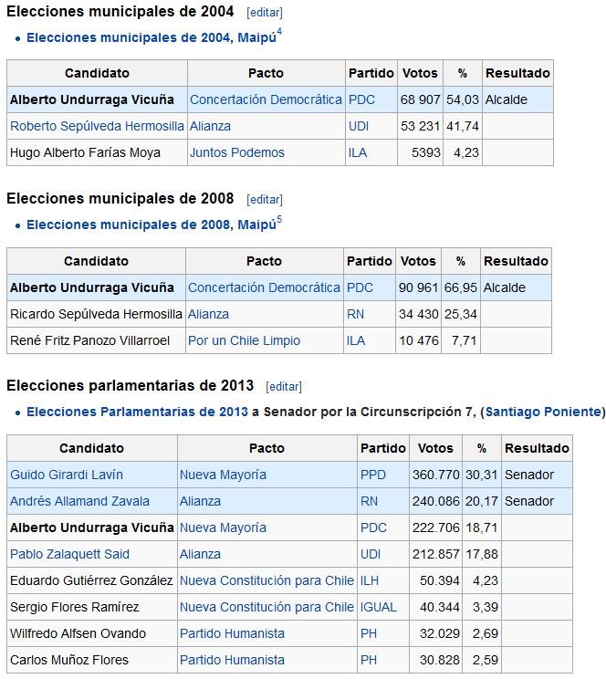 Historial electoral Alberto Undurraga
