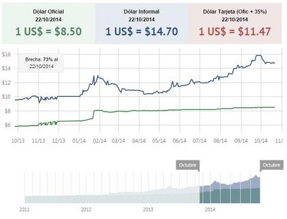Cotización dólar blue y dólar oficial