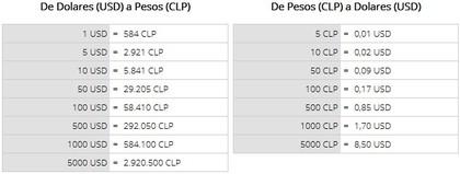 Conversor Divisas entre Euros, Pesos Chilenos y Dólares